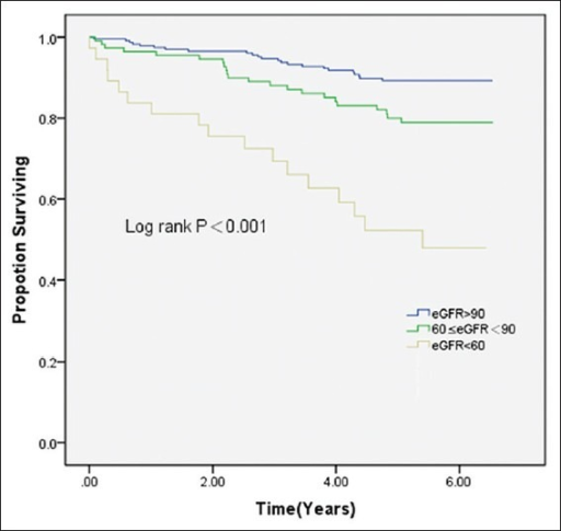 Kaplan–Meier survival curves during 6-year follow-up in patients with baseline eGFR ≥90 ml∙min-1∙1.73 m-2, 60 ≤eGFR <90 or eGFR <60 ml∙min-1∙1.73 m-2.