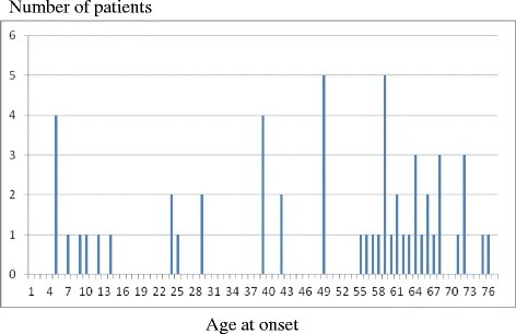 Bimodal distribution of age at onset of tremor
