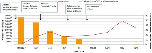 Trend in migrant/refugee arrivals and violent events/100 consultations in Serbia in relation to Balkan border closures (2015–2016)