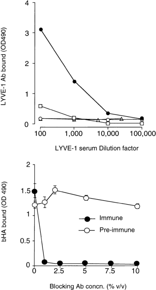 Specificity of a  LYVE-1 receptor polyclonal  serum. The specificity of an  affinity-purified rabbit polyclonal antiserum generated  against soluble LYVE-1 receptor and its capacity to  block HA binding were assessed in microtiter plate  binding assays. In the top  panel, wells coated with either LYVE-1 Fc (filled circles), the CD44H ectodomain fragment CD44158his  (triangles), or the control fusion protein ICAM-2 Fc  (squares) were incubated  with appropriately diluted  LYVE-1 specific polyclonal  antiserum, and binding was  detected with peroxidase-conjugated anti–human Ig  (see Materials and Methods).  As a control, a second set of LYVE-1–coated wells was reacted  with appropriately diluted preimmune serum (open circles). In  the bottom panel, wells coated with LYVE-1 Fc were incubated  with soluble biotinylated HA (5 μg/ml), in the presence of increasing concentrations of either LYVE-1 antiserum or control  preimmune serum followed by detection of bound HA as described in Materials and Methods. Data in each case are the  mean ± SEM of triplicate determinations.