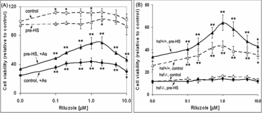 "Synergistic effects of riluzle and conditioning heat shock in conferring cell survival under oxidative stress requires a functional HSF1.(A) Dose response effect of riluzole and conditioning heat shock on cell viability in the absence and presence of oxidative stress challenge. HeLa cells in 96 Strip-well plate were used. The conditions for riluzole treatment and conditioning heat shock were as described in the text. To test for cell survival under conditions of oxidative stress, 20 μM sodium arsenite was added and incubated at 37°C for 24 hr. Viability of the cells was determined using the CellTiter-Glo luminescent reagent from Promega Inc. Cell viability signal, relative to that of the untreated control, is plotted as a function of the concentration of riluzole added. Result represents the average of four independent determinations±standard deviation. * and ** denotes, respectively, two-tailed t-test with a probability of difference between 0.01–0.05 (significant) and <0.01 (highly significant) of the riluzole-treated samples from that of the minus riluzole control. (B) The cytoprotective activity of riluzole and conditioning heat shock requires a functional HSF1 protein. Murine embryo fibroblasts derived from hsf1−/− knockout mice [25] and its hsf1+/+ normal littermate were plated in 96 a Stripwell plate. The conditions used from the treatment of cells with riluzole, conditioning heat shock at 42°C for 2 hr, and assessment of the ""cell-kill"" effects of arsenite were as described in the text. The figure presents data on viability of the arsenite-challenged cells pretreated with various concentrations of riluzole, without and with conditioning heat shock. Data on viability of the control cells (i.e. without arsenic challenge) are not included in Fig. 4B as they were qualitatively similar to that of the HeLa cells shown in Fig. 4A."