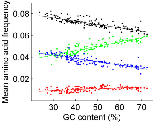 Mean frequencies of groups of amino acids in the 167 bacterial genomes plotted against genomic GC content. Mean frequency of amino acids, which are encoded by TGN, NAT, NGT, or NTT codons, are marked in red, blue, green, and black, respectively. NAT, NGT, and NTT codons may lend a dinucleotide to one of the start codons in phase 1. TGN codons may lend a dinucleotide to one of the start codons in phase 2.