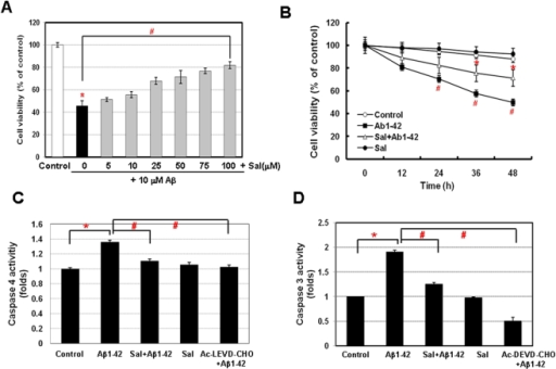 PERK activator Salubrinal attenuates Aβ1-42-induced neuronal apoptosis through the regulation of Grp78/Bip and caspase-4.A, Salubrinal protects neuronal cells against Aβ1-42-induced cell death. Dose-dependent protection by Salubrinal of SK-N-SH cells treated with Aβ and various concentrations of Salubrinal as indicated. B, Co-treatment of Salubrinal and Aβ increased the neuronal cell viability compared with Aβ treatment. Caspase-4 (C) and -3 activity (D) induced by Aβ was suppressed by the co-treatment of Salubrinal and Aβ. Data were presented as means ± SD from at least three independent experiments. *P<0.05, control versus vehicle alone; #P<0.05, control versus Aβ alone.
