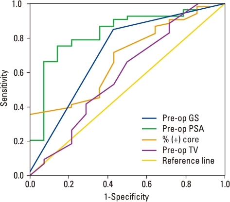 The ROC curve analysis of each clinical parameter for predicting down-staging of clinical T3 prostate cancer area under curve (AUC). Preoperative PSA, 0.832; Biopsy Gleason sum (GS), 0.706; Percent of positive cores, 0.687; Maximum tumor volume of the positive cores, 0.592. ROC, receiver operating characteristics; PSA, prostate specific antigen.