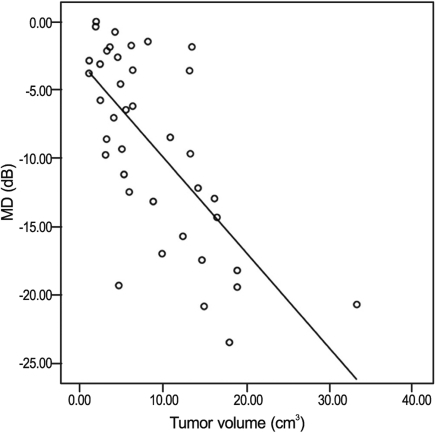 Correlation between mean deviation (MD) and tumor volume in patients with pituitary macroadenoma. Pearson correlation coefficient = -0.693, p < 0.001.
