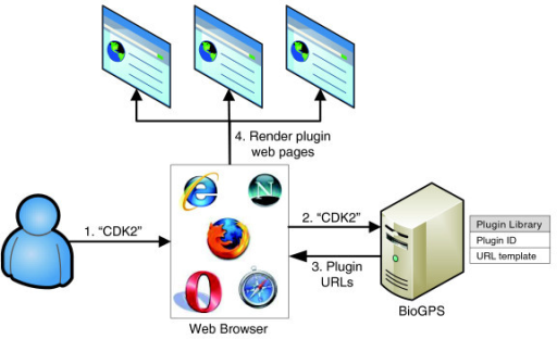 Schematic representation of BioGPS. In step 1, the user loads the BioGPS site in a web browser and inputs a query (here, 'CDK2'). In step 2, the web browser transmits the query to the BioGPS server. In step 3, BioGPS resolves the query into a gene entity, and returns fully formed URLs for plugins in the plugin library. In step 4, the user's web browser retrieves content from the plugin providers for the gene of interest and renders it within the customizable BioGPS layout.