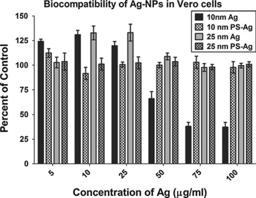 Biocompatibility of Ag-NPs in Vero cells. Cytotoxic levels were determined for uncoated and polysaccharide-coated 10 and 25-nm Ag-NPs, following a 24-h exposure using a standard MTS cell viability assay. The cell viability in the treatment groups is expressed as percent control and plotted as the mean +/- standard error of the mean (SEM). (n = 8).