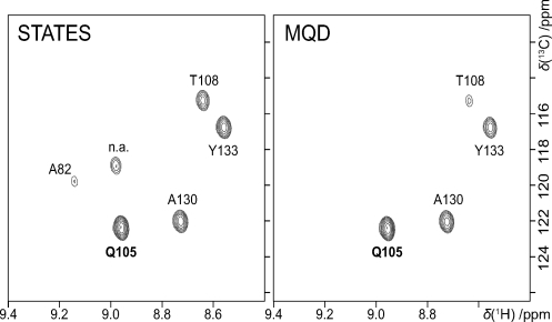 2D slices of the States-TPPI (left) and MQD (right) HNCO experiments of the protein PsbQ (including assignment of peaks; n.a. means that this peak could not be assigned).26b The 3D spectra were obtained in the same amount of time by acquiring a different number of data points in the indirect dimensions (TD1=54 and TD2=96 using the standard sequence and TD1=TD2=96 using MQD,). The MQD raw data were pre-processed as described in the Experimental Section. Then the 3D data sets were processed in TopSpin 2.1. Zero-filling in both indirect dimensions to 256 data points and squared-cosine-window functions were used.