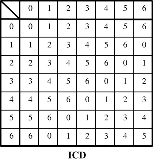 Cayley Table For Modulo Group C7 With 7 Elements For Th