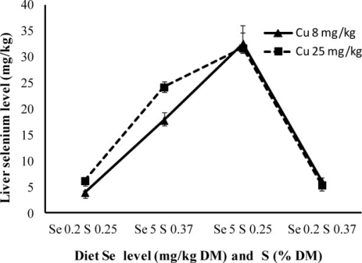 Liver selenium concentration of lambs with different levels of selenium and sulphur in the diet.