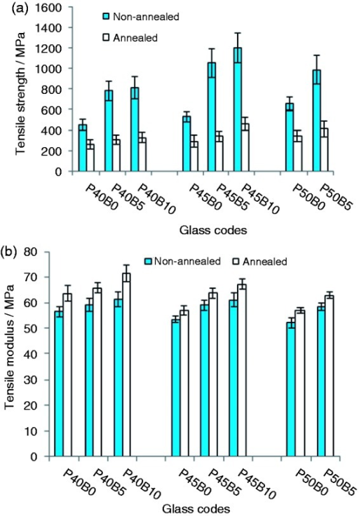 Tensile strength (a) and modulus (b) of annealed and non-annealed fibres in the glass system P40Ca16Mg24Na(20 − X)Bx P45Ca16Mg24Na(15 − X)Bx and P50Ca16Mg24Na(10 − X)Bx (where x = 0, 5 and 10 mol%). Error bars represent the standard deviation where n = 20.