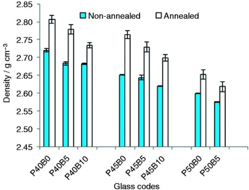Effect of annealing on the density of fibres in the glass system P40Ca16Mg24Na(20 − X)Bx P45Ca16Mg24Na(15 − X)Bx and P50Ca16Mg24Na(10 − X)Bx (where x = 0, 5 and 10 mol%). Error bars represent the standard deviation where n = 20.