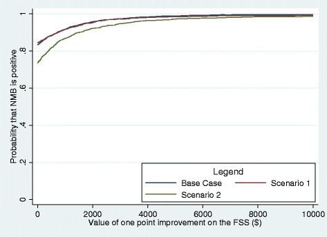 Cost-effectiveness acceptability curve comparing fatigue self-management versus usual care, base case and sensitivity analysis. Note: Scenario 1: informal help was valued at $0; Scenario 2: intervention cost was valued at 2 times of the base case rate.