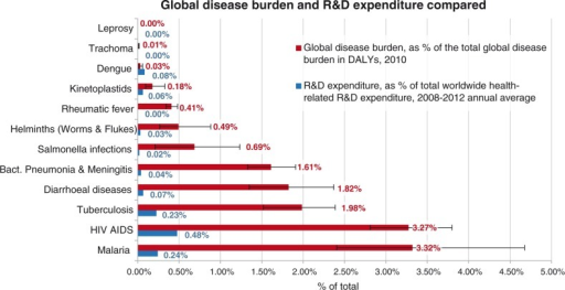 Disease burden in DALYs (as % of total global disease burden, 2010) and R&D Expenditure (as % of total global health R&D Expenditure, annual average for 2008–2010) for 11 diseases and disease groups as defined by G-FINDER. Source: Own calculation based on Global Burden of Disease Study 2010 and G-FINDER data and data published by Chakma et al. DALYs: disability adjusted life years; R&D: research and development.