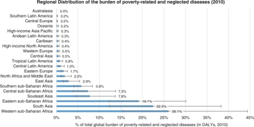 PRND are strongly concentrated in only three world regions: Western and Eastern sub-Saharan Africa, and South Asia together account for more than 60% of the global burden of PRND, illustrating the concentration of PRND in the poorest countries. Source: Own calculations based on Global Burden of Disease Study 2010.