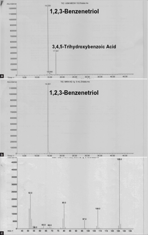 Chromatogram of methanol extract (a) and aquoeus extract (b) of Quercus infectoria gall by gas chromatography-mass spectrometry (GC-MS) Analysis. The GC-MS spectrum at retention time 14.50 min of major compound of the 1,2,3-Benzenetriol (pyrogallol) with molecular formula of C6H6O3 and molecular weight of 126.0 g/mol (c)