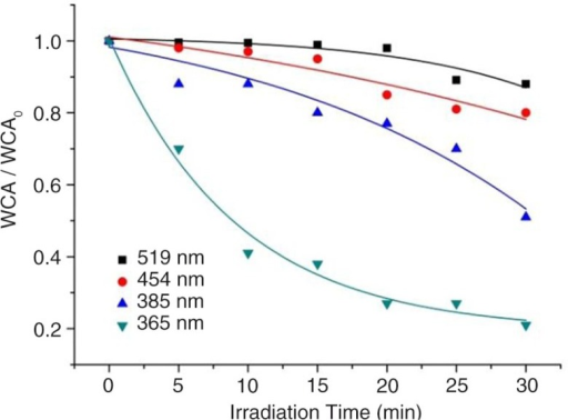 Measured relative contact angle change with irradiation time for different LED emissions at λp=365 nm, 385 nm,454 nm, and 519 nm. Trend line indicates the respective exponential fit to the data.