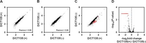 Comparative analysis of global gene expression (RNA-seq) between D/CT135-positive and D/CT135-negative populations.Panels A-B. Comparison of gene expression between biological replicates for the D/CT135-positive (A) and D/CT135-negative (B) populations. Pearson correlation coefficients are shown. Panel C. Comparison of gene expression between the D/CT135-negative and D/CT135-positive populations. The red points mark genes and the non-coding RNA for which the fold change of expression exceeds two-fold and the FDR-corrected P-values were below 0.05. For panels A to C, axes are log10-transformed normalized expression levels (FPKM). Panel D. Volcano plot of –log2 fold change (D/CT135-positive versus D/CT135-negative) versus –log10 adjusted P-values. In order to better fit the scale to data, corrected P-values ≤10−3 were set as 10−3. Points in red indicate genes and the non-coding RNA for which the fold change of expression exceeds two-fold and the FDR-corrected P-values were below 0.05.