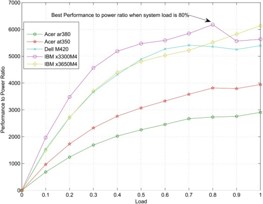 Performance-power ratio not peaks at 100% load.