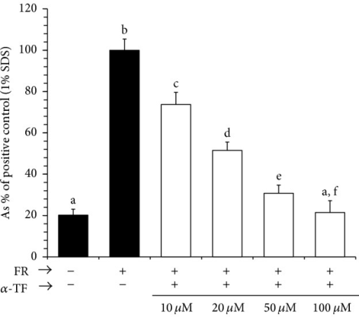 Effect of α-tocopherol on oxidative stress (FR: Fenton's reagents) induced hemolysis. Results are mean ± SE (n = 6 ~ 8). Bars with different alphabets are significantly different at P < 0.05. α-tocopherol (α-TF) dose-dependently inhibited the degree of hemolysis, as indicated by the gradual decreases in the levels of released hemoglobin. 1% SDS was used as positive control. Data were analyzed with one-way ANOVA, with Fisher's PLSD for post hoc comparison. (−) indicates absence. (+) indicates presence.