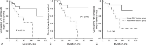 "Kaplan–Meier curves for CV composite outcome (A), technique failure (B), and PD peritonitis (C). Patients with ""faster"" RRF decline rate (≤−1.60 mL/min/y/1.73 m2) showed significantly worse clinical outcomes compared with the ""slower"" RRF decline group. CV = cardiovascular, PD = peritoneal dialysis, RRF = residual renal function."