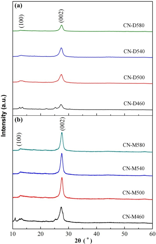 XRD patterns of g-C3N4 samples derived from different precursors at different temperatures.(a) Dicyandiamide. (b) Melamine.