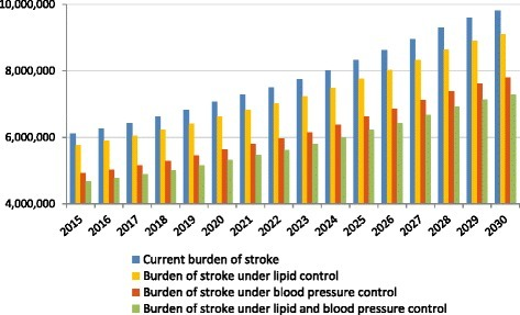 Estimates of total number of strokes under different treatment policy scenarios (2016–2030). Notes: Data are based on authors' calculations