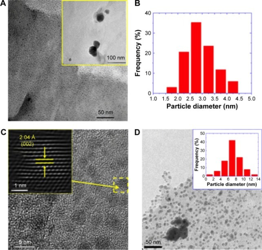 Transmission electron microscopy (TEM) studies of sample L-5mM.Notes: (A) TEM micrograph. The inset is a low-magnification TEM image. (B) Histogram of the particle diameter distribution. (C) High-resolution TEM image. The inset is the Fourier-filtered image of the Ag nanoparticle highlighted by a dashed yellow square. The arrows and line segments in the inset indicate the interplanar distance observed in the high-resolution TEM image. (D) TEM image of the sample S-5mM. The inset shows the particle diameter distribution of this sample.Abbreviations: L-5mM, final colloid obtained using coriander leaf extract and 5 M AgNO3; S-5mM, sample obtained using extracts of coriander seeds and 5 M AgNO3 solution.