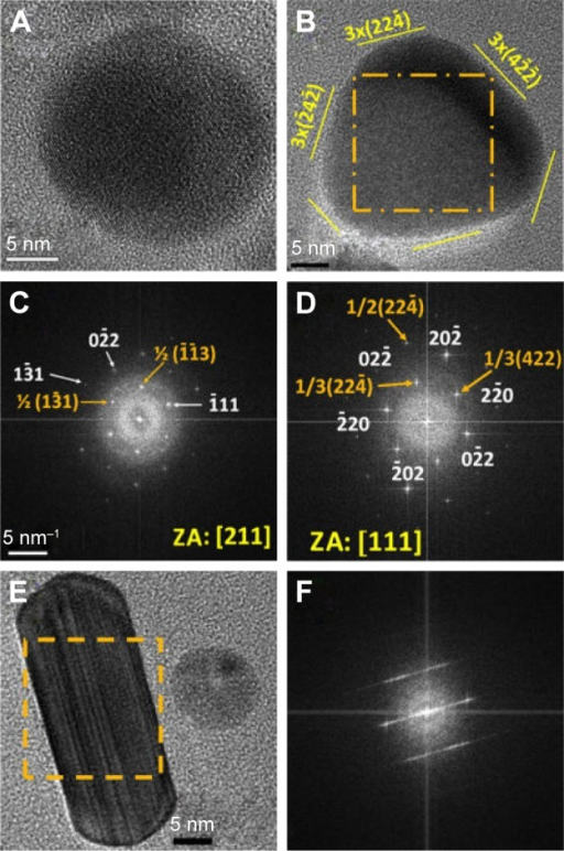 (A, B, E) HRTEM images of nanoparticles of sample S-0.5M with different morphologies. (C, D, F) FFT images of the areas highlighted by squares in panels A, B, and E, respectively. Image B is the FFT of the full image of panel A.Notes: (B) Yellow lines indicate the orientation of crystallographic planes that are denoted with Miller indexes (yellow numbers and parenthesis). (C, D) 5 1/nm provides the bar scale; the numbers and / symbol – indicate Miller indexes associated to crystallographic planes; orange numbers are related to forbidden reflections and white ones to reflections expected according Bragg's law; [ ] indicates a crystallografic direction, in this case, the zone axis.Abbreviations: HRTEM, high-resolution transmission electron microscope; FFT, fast Fourier transform; S-0.5M, sample obtained using extracts of coriander seeds and 0.5 M AgNO3 solution.