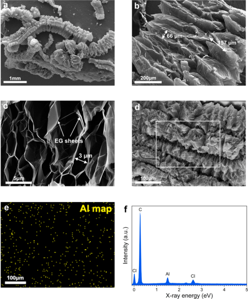 The morphology and microstructure of EG-MNPs-Al.(a) SEM image of macroscale EG-MNPs-Al material. (b) SEM image of the expanded orientation of EG-MNPs-Al. (c) SEM image of the interspaces of EG-MNPs-Al sheets. (d) SEM image of worm-shaped EG-MNPs-Al, (e) corresponding Al elemental map and (f) EDS spectrum of the area outlined by the white square in (d).