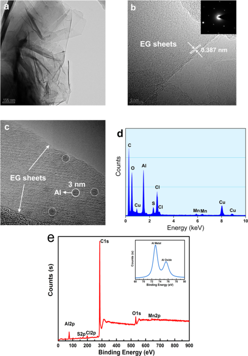 TEM images, EDS and XPS of EG-MNPs-Al.(a) TEM image of stacked graphene sheets in EG-MNPs-Al. (b) HRTEM image of EG-MNPs-Al where the lattice planes correspond to (002) planes with an enlarged interlayer distance of 0.387 nm. The right-top inset picture is the corresponding selected area electron diffraction (SAED) pattern. (c) HRTEM image of a section of EG-MNPs-Al embedded with Al metal nanoparticles, (d) corresponding EDS spectrum. (e) XPS spectrum of EG-MNPs-Al.