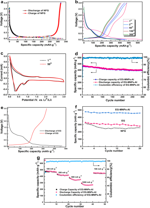 Electrochemical performances of the NFG, EG, and EG-MNPs-Al.(a) First charge-discharge profiles of NFG at 100 mA·g−1. (b) Galvanostatic charge-discharge curves of EG-MNPs-Al electrode at current density of 100 mA·g−1. (c) Cyclic voltammograms (CVs) of the EG-MNPs-Al anode in a coin cell at a scan rate of 0.1 mV·s−1. (d) Cycling performance of the EG-MNPs-Al electrode for 300 cycles. (e) The initial charge-discharge curves of EG. (f) Cycling stability of NFG, EG and EG-MNPs-Al. (g) Rate performance of EG-MNPs-Al at different current densities from 100 mA·g−1 to 1000 mA·g−1.