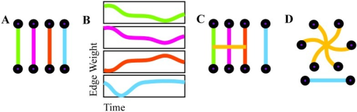 Hypergraph construction.An illustration of hyperedge identification on a representational set of edges. Edge weights are computed separately for each time window (A) and joined together to form edge weight time series (B). Significantly correlated edge time series are cross-linked to form a hyperedge, a group of nodes that are linked by correlated edges (C). The group of hyperedges for an individual, with singletons removed, forms a hypergraph (D).