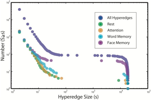Multi-task cumulative size distribution.The empirical cumulative distribution function of hyperedge sizes for all subjects in the multi-task study. Also shown are traces for the empirical cumulative distribution functions of hyperedge sizes over all subjects for each of the four task-specific hypergraphs. The distributions for both word and face memory tasks tend to have more large hyperedges, while the attention and rest tasks have similar hypergraph cardinality to the memory tasks over all subjects, but exhibit far fewer large hyperedges.