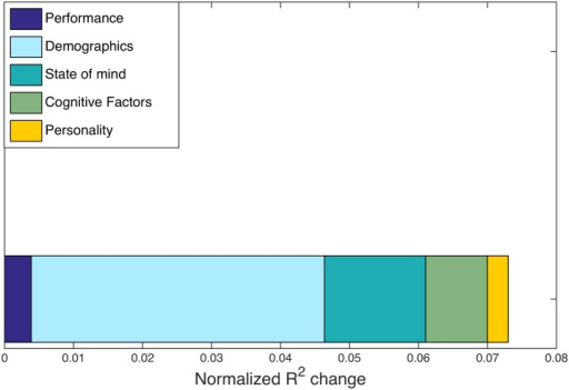 Multi-task R2 changes.Normalized R2 changes with respect to hypergraph cardinality are shown for individuals in the multi-task study. R2 changes are calculated from the regression procedure outlined in Methods, with five distinct categories common to the multi-task and age-memory studies. The largest normalized R2 change is from the demographics factor, but no factors exhibit a signficant correspondence with hypergraph cardinality.