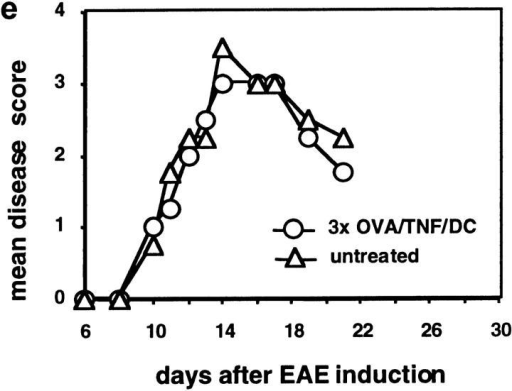 Repetitive injections of TNF/DCs protect mice from EAE DCs were simultaneously pulsed with MOG peptide and treated with TNF-α for 4 h (MOG/TNF/DC), washed in PBS, and 2.5 × 106 cells were injected once (1×) or three times (3×) intravenously into 3–4 C57BL/6 mice per group. Control mice were left without DC injections (untreated). 3 d after the last/only DC injection EAE was induced and the mice observed for paralysis. (a) Injection of immature DCs, generated in the presence of IL-10, pulsed with MOG peptide, and injected 3 d before EAE induction, were not protective. (b) DCs matured with LPS plus anti-CD40 and pulsed with MOG peptide and injected before EAE induction were not protective. (c) Single injections of MOG pulsed and TNF-α matured DCs, given 7 d before EAE induction, could ameliorate the disease. (d) Three injections of MOG-pulsed TNF/DC but not unpulsed TNF/DC given at days −7, −5, and −3 before EAE induction completely protected mice from EAE. (e) OVA/TNF/DCs could not protect from EAE. As a peptide specificity control, three injections of OVA-pulsed TNF/DC were given at days −7, −5, and −3 before EAE induction or mice were left untreated. OVA peptide was additionally emulsified together with the MOG peptide in CFA at day 0 in this experiment. The data for a–d are each representative of three independent experiments with similar results.