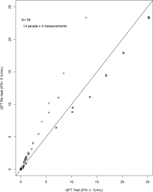 Test versus re-test QFT results expressed as IFN-γ (IU/mL).Data for each individual is plotted with different symbols, and the line of equality is shown as the diagonal. Note that more points fall above the line of equality than below, indicating higher IFN-γ levels upon re-testing of blood. The spread of the IFN-γ results from the line of equality increases with increasing IFN-γ results, indicating that a log-transformation was appropriate. QFT: QuantiFERON-TB Gold In Tube®; IFN-γ: interferon-gamma.