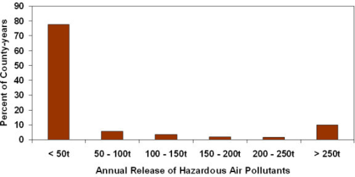 Frequency distribution of county-year release of hazardous air pollutants.