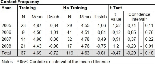 Student evaluation of the contact frequency between students and trained and untrained mentors: Contact frequency was rated between 1 (no contact) and 5 (>3 times per week).