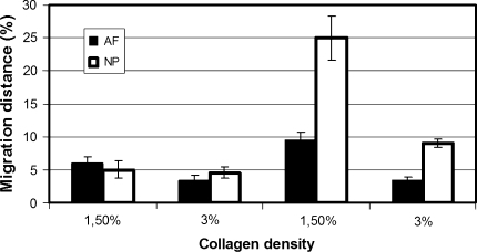Graphic showing the results of the migration experiments of NP (white bars) and AF (black bars) cells after 14 and 28 days in 1.5 and 3% collagen matrices. After 14 days, no significant differences are observed. After 28 days, NP cells show a significantly higher migration compared to the AF cells. For both cell types the migration is higher in the 1.5 compared to the 3% collagen scaffolds