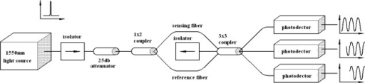 Schematic diagram of the Mach-Zehnder interferometric optical fiber sensor.