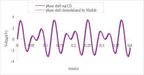 Comparison of the demodulated phase shift and exact phase shift.