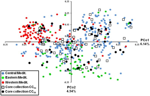 Two-dimensional distribution of the principal coordinate analysis (PCoA) for CC50, CC94 and OWGB Marrakech.Colours indicate the three gene pools (eastern, western and central Mediterranean Basin). The genetic variation of each principal coordinate (PCo1 and PCo2) is indicated. Both core subsets span the range of all genotypes among the three gene pools, whereas the majority of entries were found to occur in the central Mediterranean area.