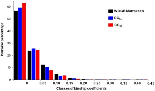 Frequency distribution of the pairwise relative kinship coefficient.Pairwise relative kinship coefficient for the 457 genotypes of OWGB Marrakech, CC50, and CC94 using 17 SSR loci. Values equal to or greater than 0.45 were grouped as 0.45. The kinship calculation indicated a low level of relatedness between genotypes, with only a few genotypes being more related to each other.