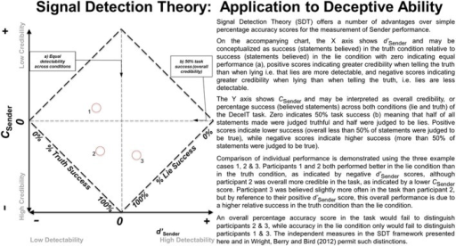 An overview of the application of Signal Detection Theory (SDT) to the Sender role and its interpretation.