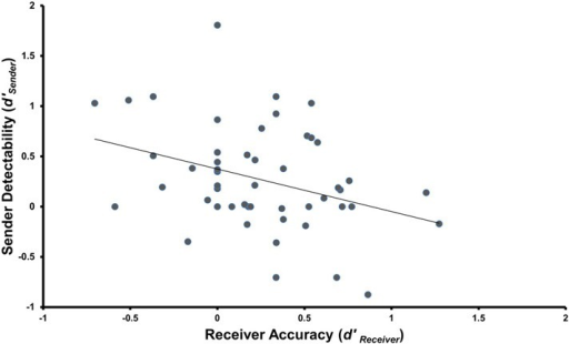 Correlation between Sender and Receiver performance using SDT measures for Receiver Accuracy (d′receiver) and Sender Detectability (d′sender) (r = −0.348, p = 0.006, d = 0.742).