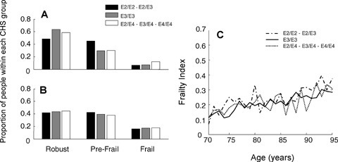 The Relationship Between ApoE Alleles, Frailty And Age, According To The  Frailty CHS