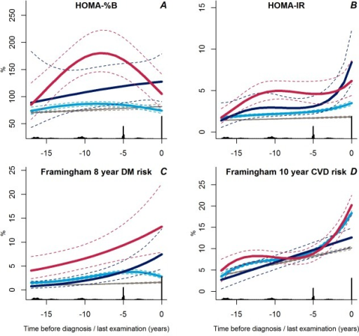 Trajectories for a hypothetical male of 60 years at time 0 of HOMA-%B (A), HOMA-IR (B), Framingham 8-year diabetes risk (C), and Framingham 10-year CVD risk (D) from 18 years before time of diagnosis/last examination.Solid lines indicate estimated trajectories for each group and dashed lines are 95% confidence limits. Black bars at the bottom indicate the relative data distribution over the follow-up period. Light blue, stable overweight; dark blue, progressive weight gain; red, persistently obese; grey, diabetes-free population.