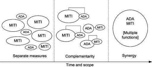 A schematic showing the complementarity and the synergy approaches to adaptation and mitigation measures. The size of the spheres is a relative indicator of the priorities for the measures with time. Note: MITI and ADA stand for Mitigation and Adaptation respectively
