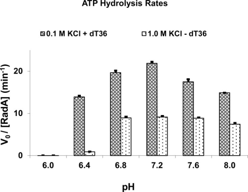 PH-dependent ATPase Activities. The turnover rates were derived by monitoring the time course of phosphate release. All reaction solutions contained 5 mM ATP, 10 mM MgCl2, and 50 mM of Hepes-Tris buffer at indicated pH. ThessDNA-dependent ATP hydrolysis were carried out in the presence of 3 mM MvRadA and 18 mM single-stranded poly-(dT)36 (in nucleotides) and 0.1 M of KCl. The salt-stimulated ATP hydrolysis was carried out in the presence of 3 mM MvRadA and 1.0 M KCl. The activities at pH 6.0 are too low to show. Standard deviations from multiple experiments are shown as error bars.
